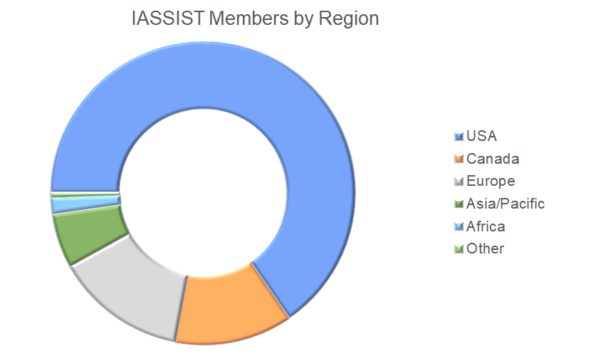Pie chart of IASSIST members across the globe. Moren than 70% are in the US, 15% in Europe and 15% in Canada.