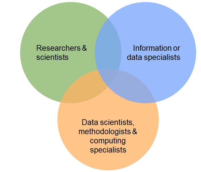 Venn diagram of IASSIST core communities: These three are social scientists and researchers, data and information specialists, and data scientists, methodologists and computing specialists.